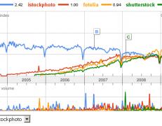 هک وردپرس نمایش راحت تر Google trends